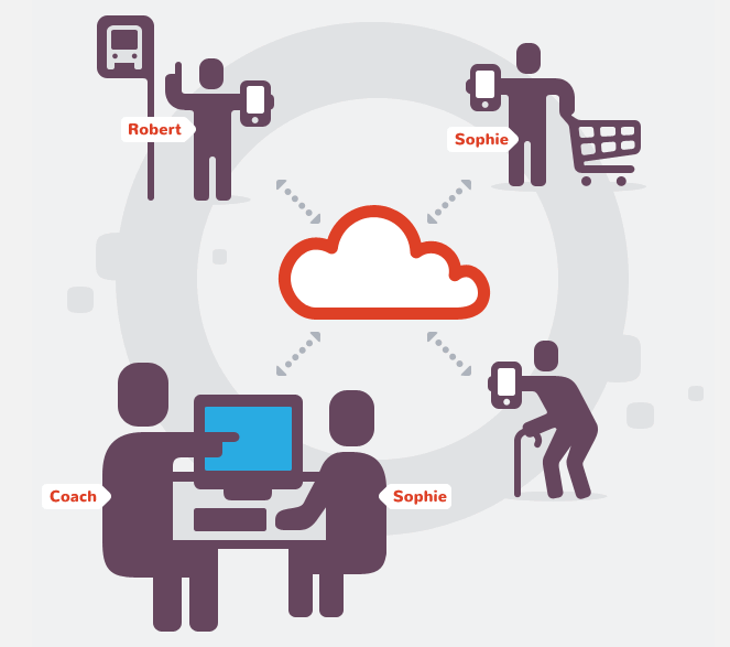 cloud in center and four groups coming from it. 1. person at a bus stop, person with a grocery cart, person with a cane and coach at computer with sophie