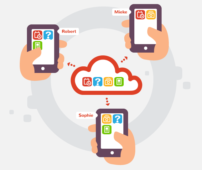 cloudina3cloud in center with three people holding smart phones connected - icons include question mark, camera, calendar and phone