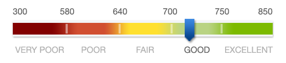 Credit score gauge that goes from 300 (poor) to 850 (excellent)