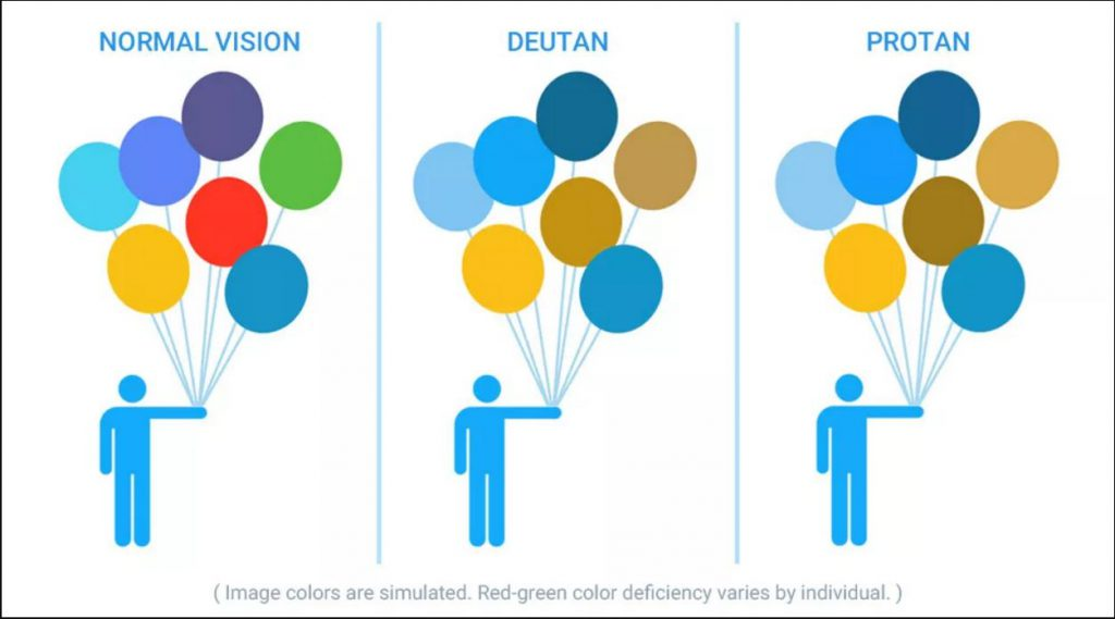 A diagram of the different types of colorblindness; Each picture has a man holding colored balloons