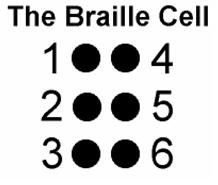 "The picture reads 'The Braille Cell"". There are 2 columns of black dots with three dots in each column numbered 1-6"