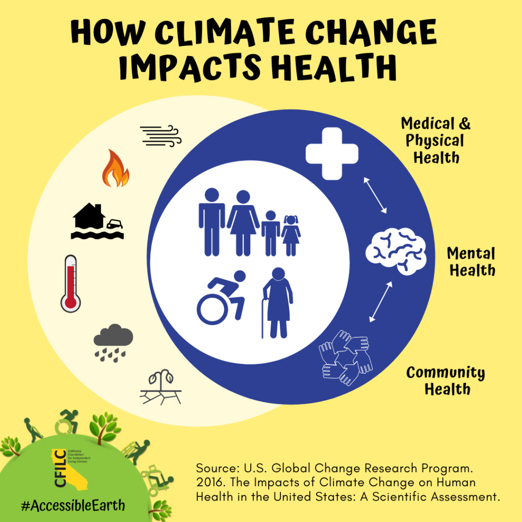 At the center of the diagram are human figures representing adults, children, older adults, and people with disabilities. The left circle depicts climate impacts including air quality, wildfire, sea level rise and storm surge, heat storms, and drought. The right circle shows the three interconnected health domains that will be affected by climate impacts—Medical/Physical, Mental, and Community.