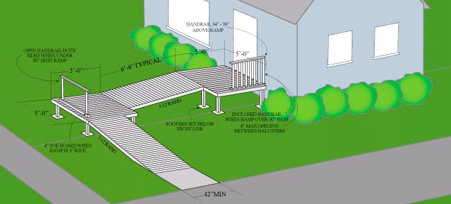 Building a Wheelchair Ramp: What you should know before ...